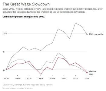 Income Decline