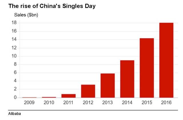 singles-day_-alibaba-breaks-record-sales-total-bbc-news